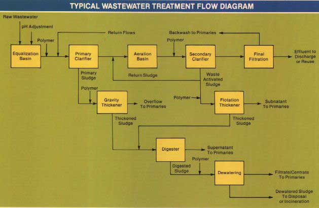 {Polymers: Typical Wastewater Flow Diagram]
