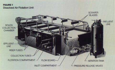 [Emulsion Breakers: Dissolved Air Flotation Unit]
