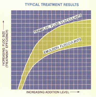 [Polymers: Typical Treatment Results]